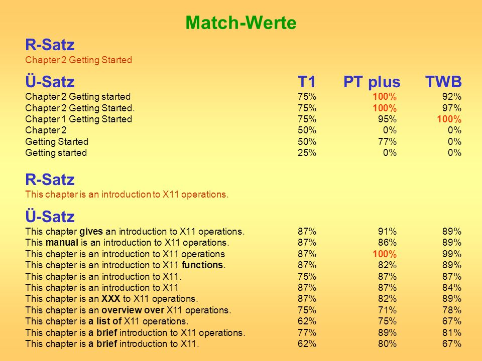 Match-Werte R-Satz Ü-Satz T1 PT plus TWB Ü-Satz