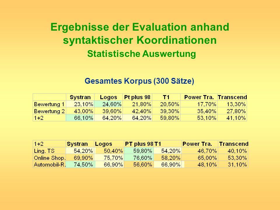 Ergebnisse der Evaluation anhand syntaktischer Koordinationen Statistische Auswertung