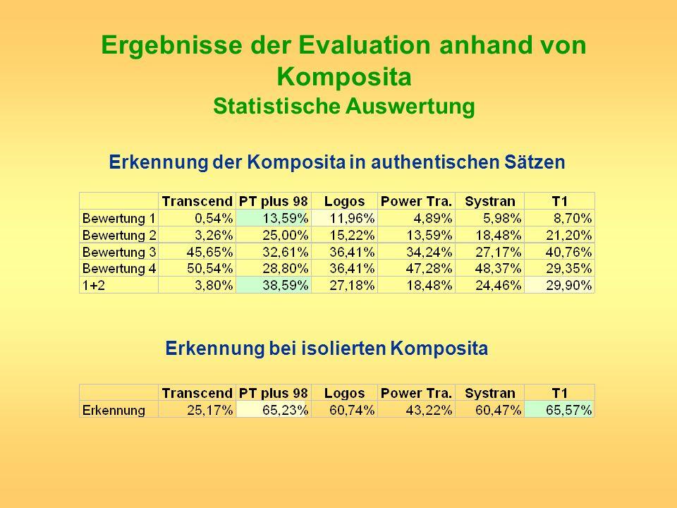 Ergebnisse der Evaluation anhand von Komposita Statistische Auswertung