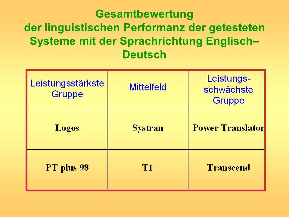 Gesamtbewertung der linguistischen Performanz der getesteten Systeme mit der Sprachrichtung Englisch–Deutsch
