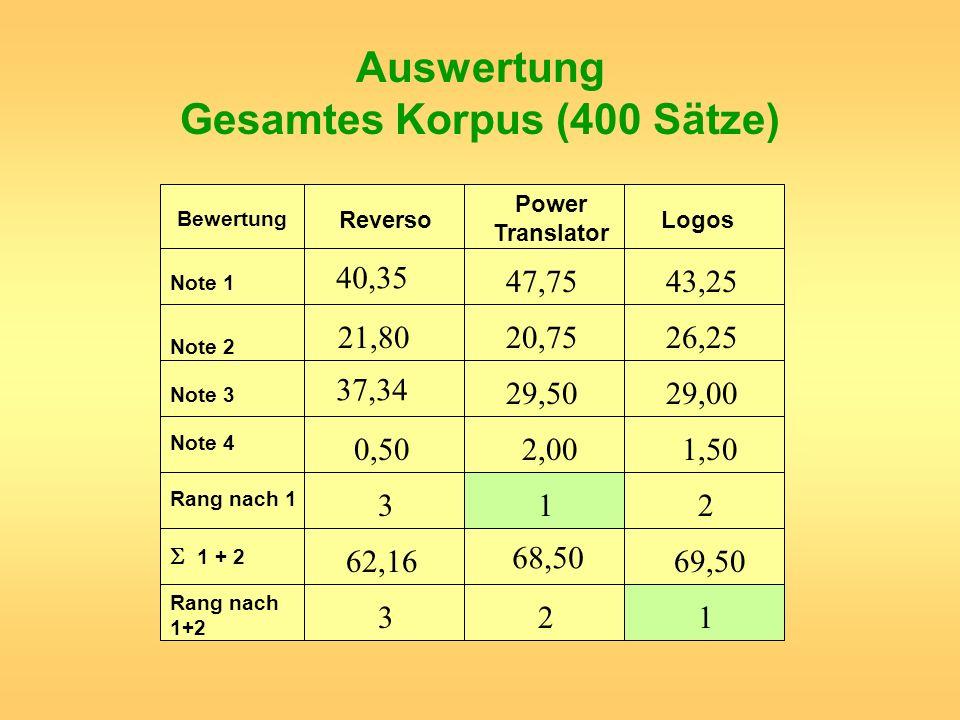 Auswertung Gesamtes Korpus (400 Sätze)