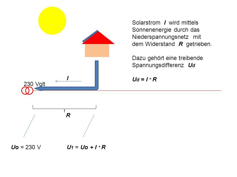 Solarstrom I wird mittels Sonnenenergie durch das Niederspannungsnetz mit dem Widerstand R getrieben.