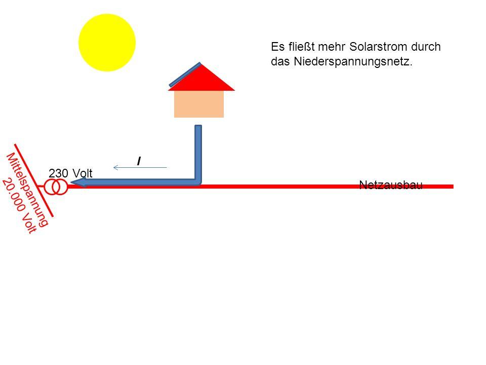 Es fließt mehr Solarstrom durch das Niederspannungsnetz.