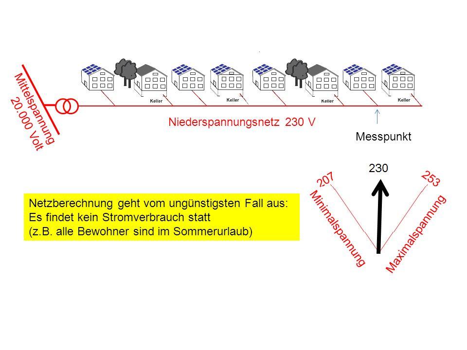 Mittelspannung 20.000 Volt. Niederspannungsnetz 230 V. Messpunkt.