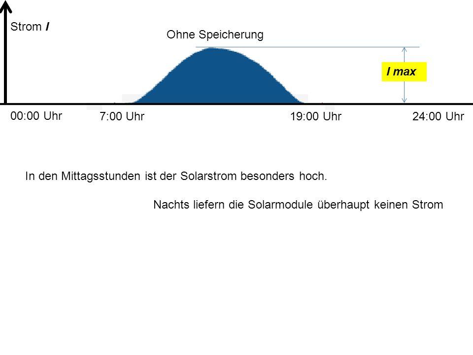 Strom I Ohne Speicherung. I max. 00:00 Uhr. 7:00 Uhr. 19:00 Uhr. 24:00 Uhr. In den Mittagsstunden ist der Solarstrom besonders hoch.