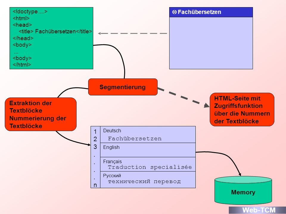Web-TCM Segmentierung HTML-Seite mit Zugriffsfunktion