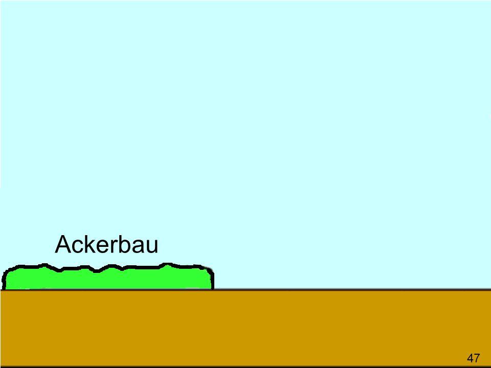 Ackerbau 47