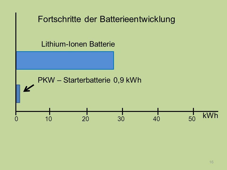 Fortschritte der Batterieentwicklung