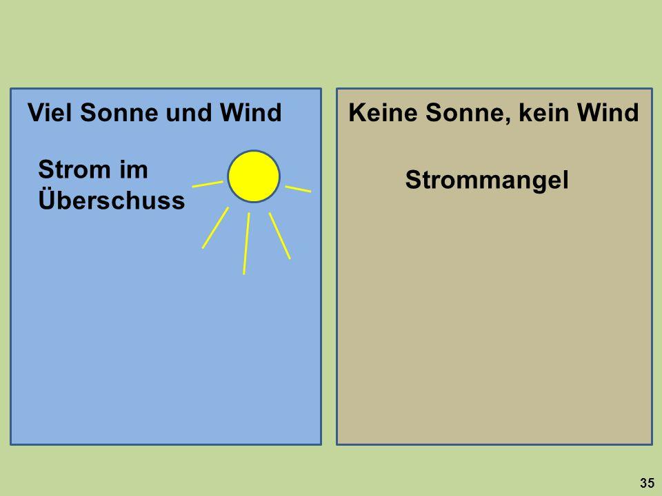 Viel Sonne und Wind Keine Sonne, kein Wind Strom im Überschuss