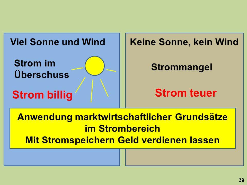 Strom teuer Strom billig Viel Sonne und Wind Keine Sonne, kein Wind