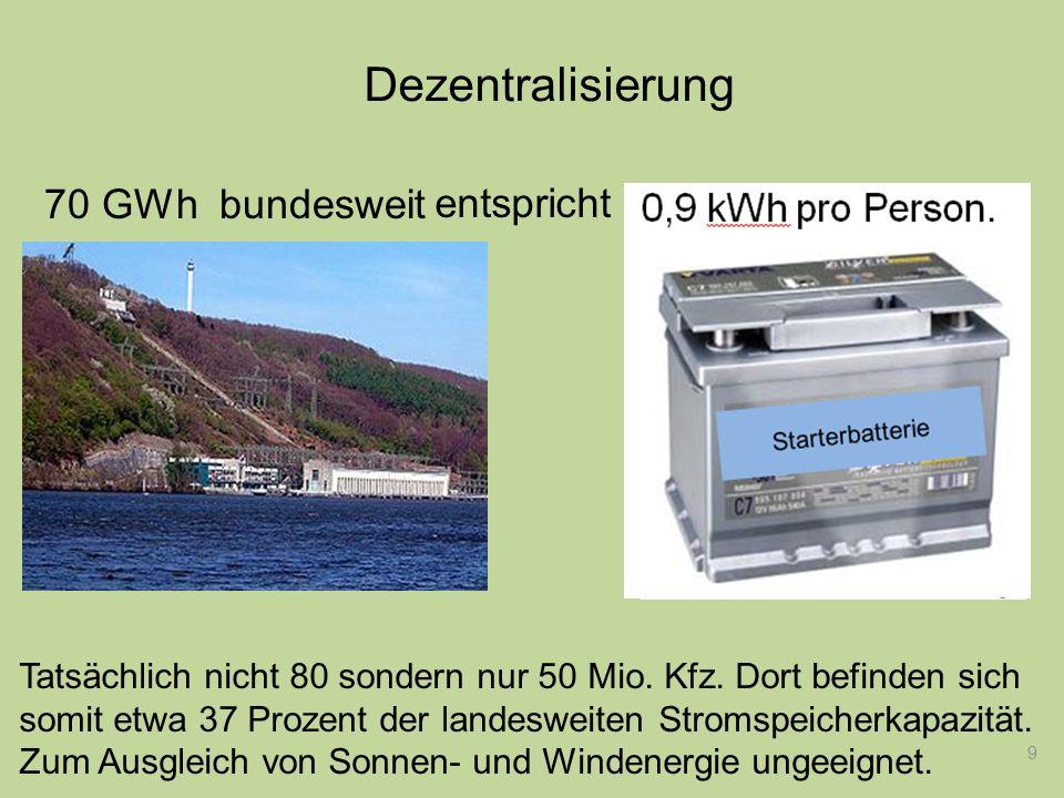 Dezentralisierung 70 GWh bundesweit entspricht