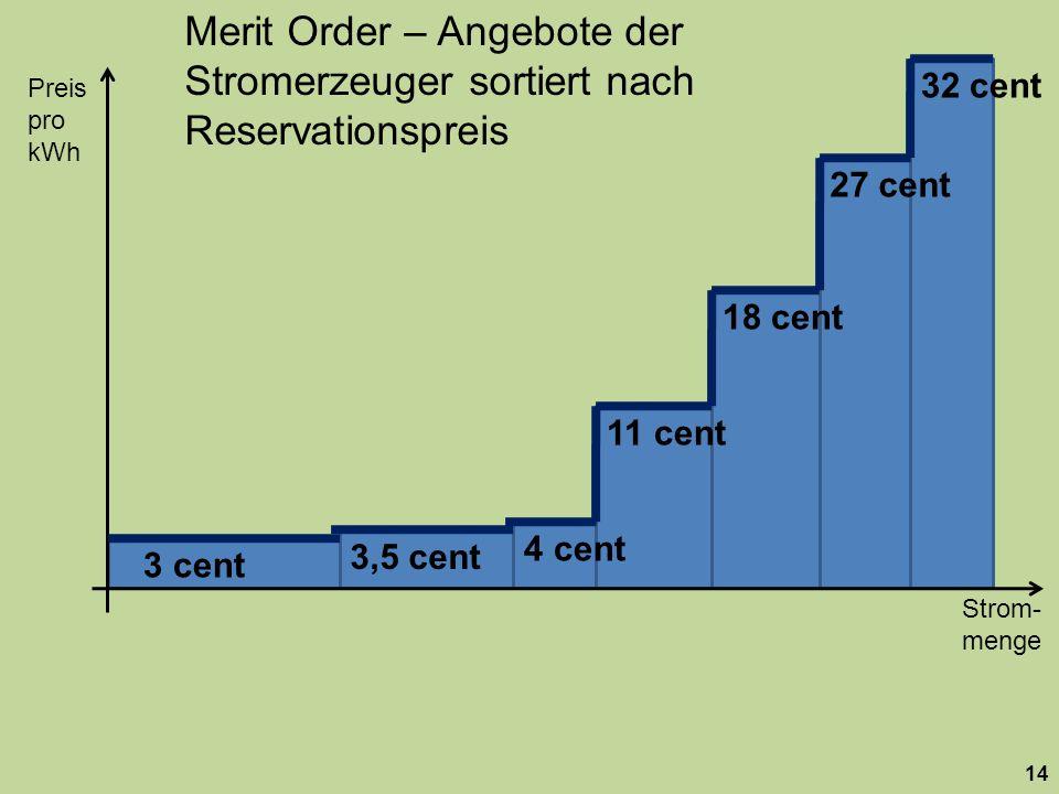 Merit Order – Angebote der Stromerzeuger sortiert nach Reservationspreis