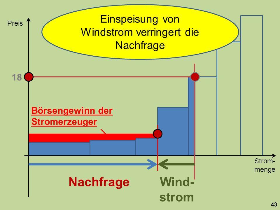 Einspeisung von Windstrom verringert die Nachfrage