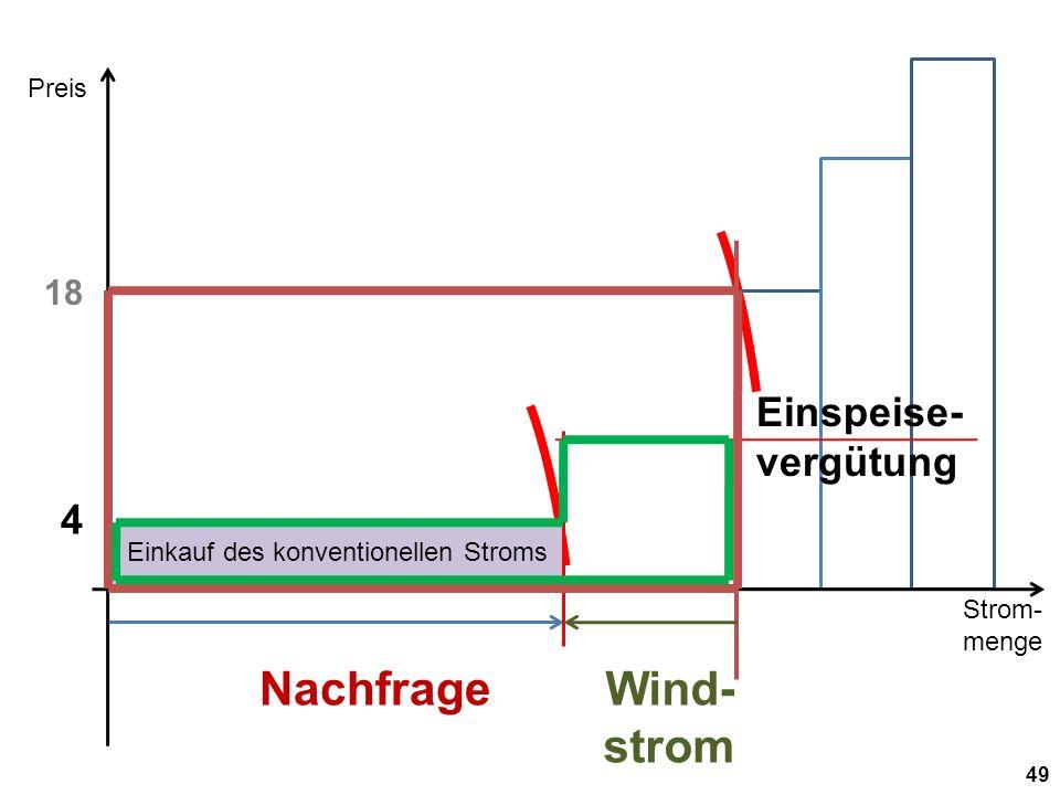 Nachfrage Wind-strom Einspeise-vergütung 4