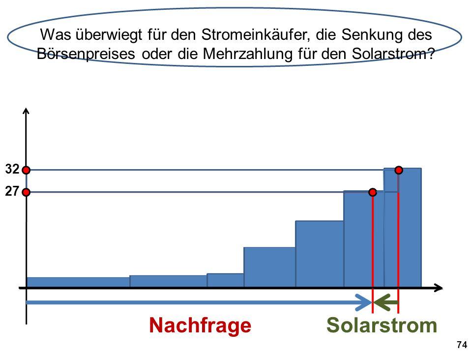 Was überwiegt für den Stromeinkäufer, die Senkung des Börsenpreises oder die Mehrzahlung für den Solarstrom