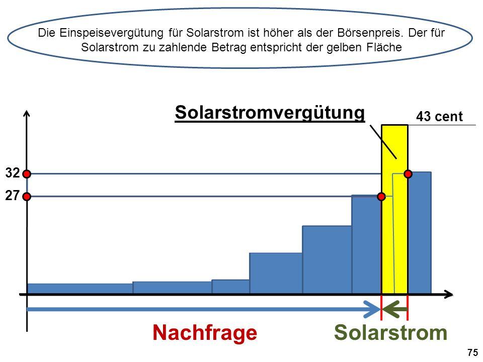 Nachfrage Solarstrom Solarstromvergütung