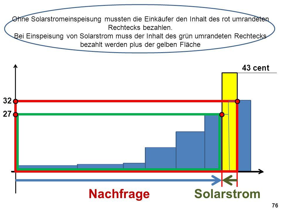 Ohne Solarstromeinspeisung mussten die Einkäufer den Inhalt des rot umrandeten Rechtecks bezahlen.
