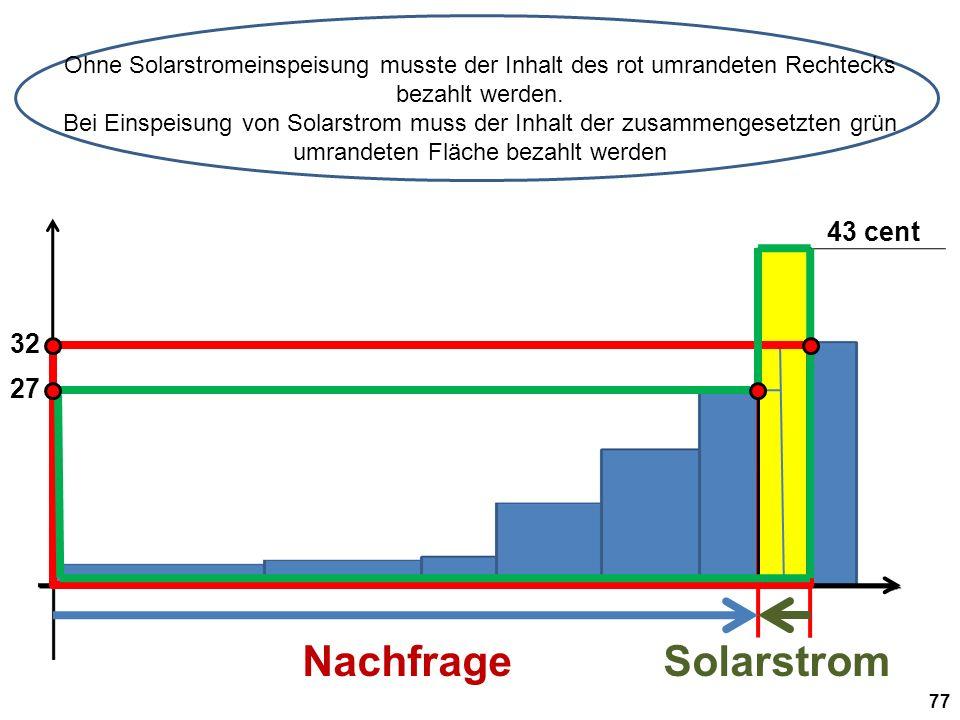 Ohne Solarstromeinspeisung musste der Inhalt des rot umrandeten Rechtecks bezahlt werden.