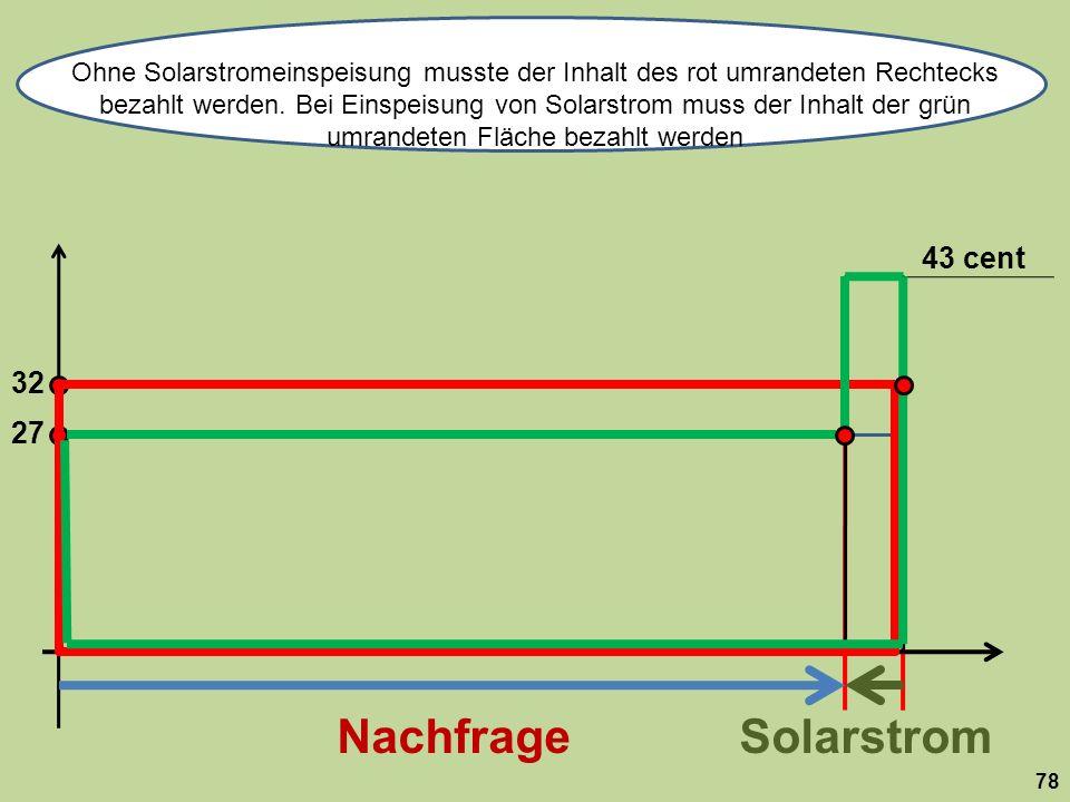 Ohne Solarstromeinspeisung musste der Inhalt des rot umrandeten Rechtecks bezahlt werden. Bei Einspeisung von Solarstrom muss der Inhalt der grün umrandeten Fläche bezahlt werden