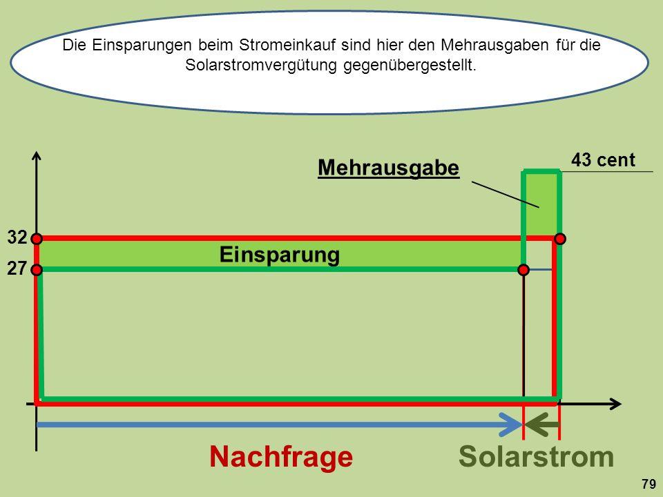 Die Einsparungen beim Stromeinkauf sind hier den Mehrausgaben für die Solarstromvergütung gegenübergestellt.