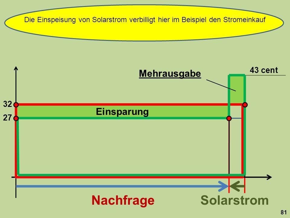 Die Einspeisung von Solarstrom verbilligt hier im Beispiel den Stromeinkauf