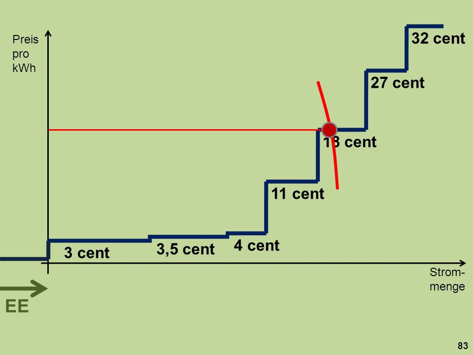 32 cent Preis. pro kWh. 27 cent. 18 cent. 11 cent. 4 cent. 3,5 cent. 3 cent.