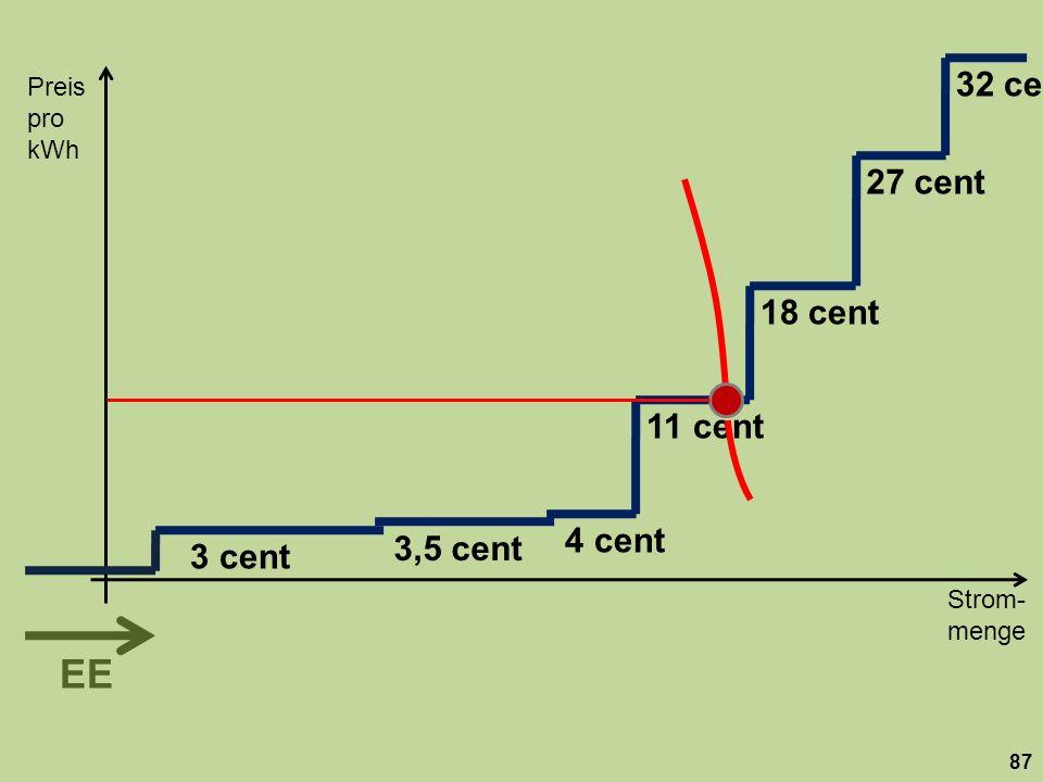 18 cent 27 cent. 32 cent. 11 cent. 3,5 cent. 3 cent. 4 cent. Preis. pro kWh.