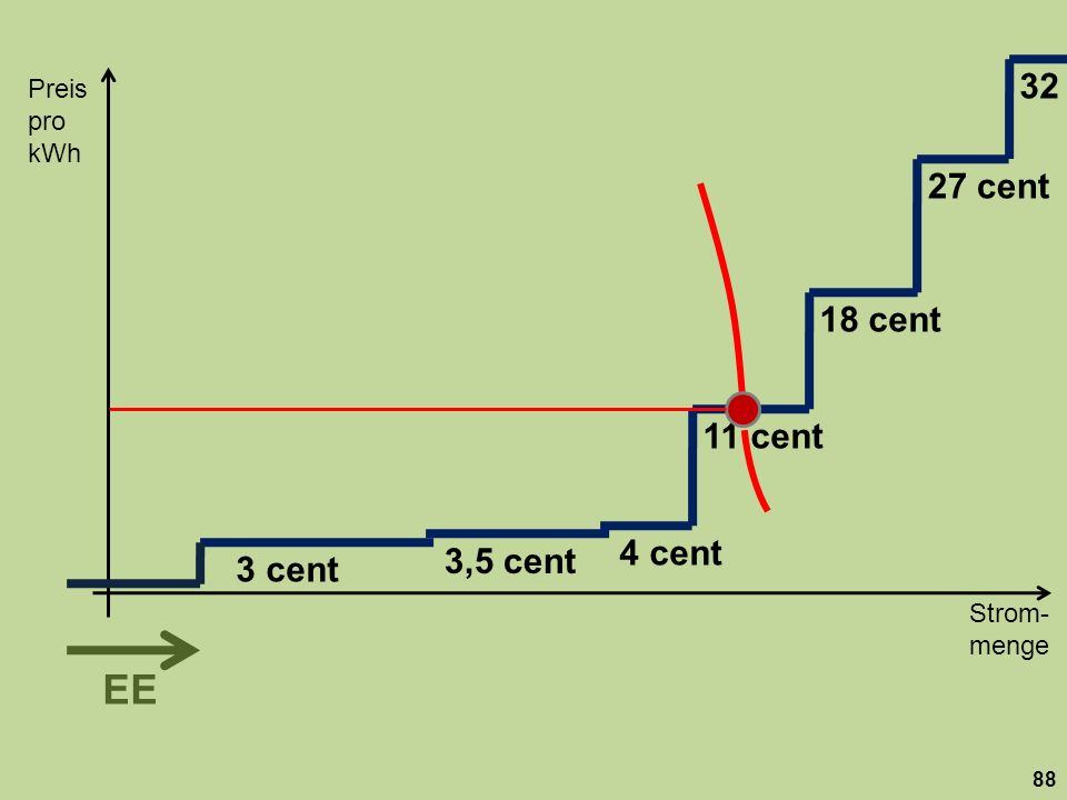 32 Preis. pro kWh. 27 cent. 18 cent. 11 cent. 4 cent. 3,5 cent. 3 cent.