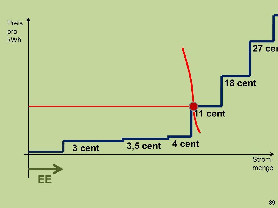 Preis pro kWh. 27 cent. 18 cent. 11 cent. 4 cent. 3,5 cent. 3 cent.