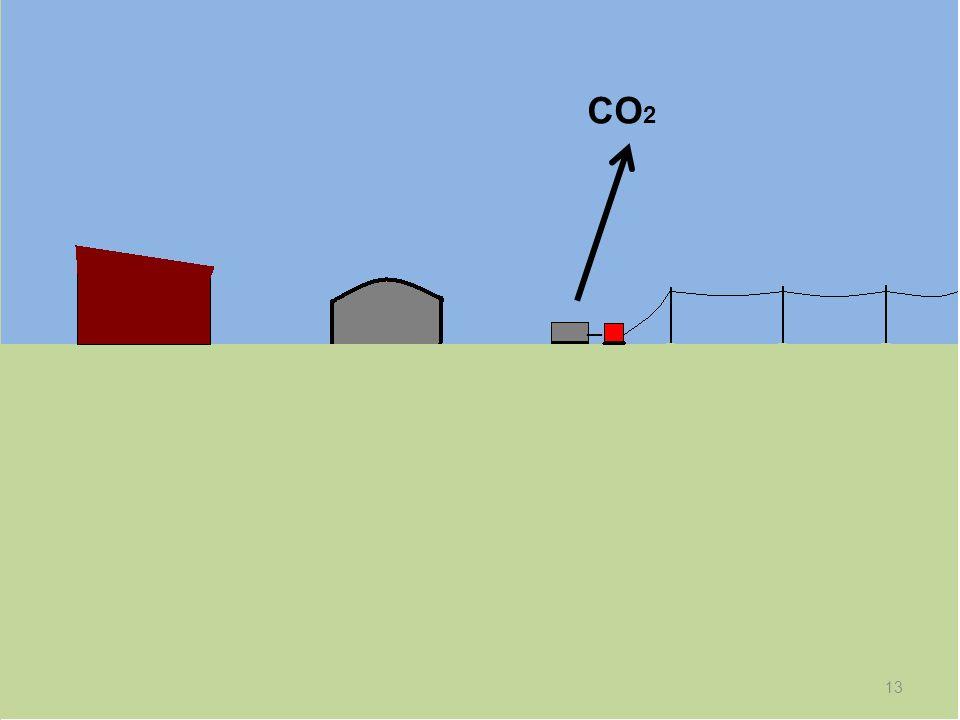 CO2 _