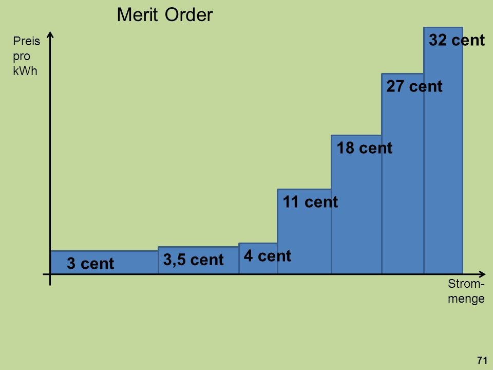 Merit Order32 cent. Preis. pro kWh. 27 cent. 18 cent. 11 cent. 4 cent. 3,5 cent. 3 cent.