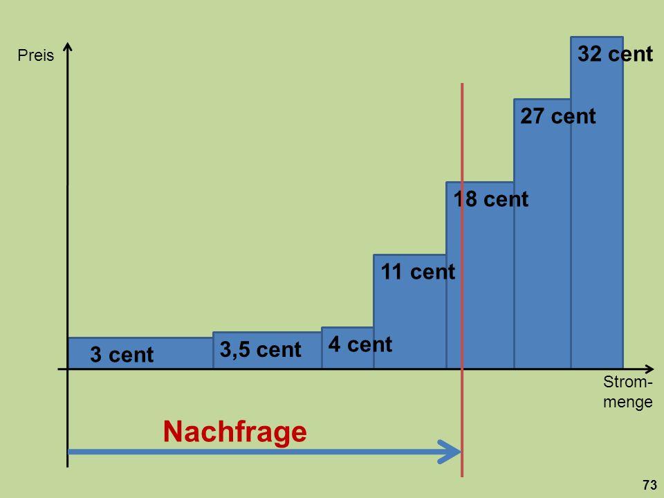 32 centPreis. 27 cent. 18 cent. 11 cent. 4 cent. 3,5 cent. 3 cent.