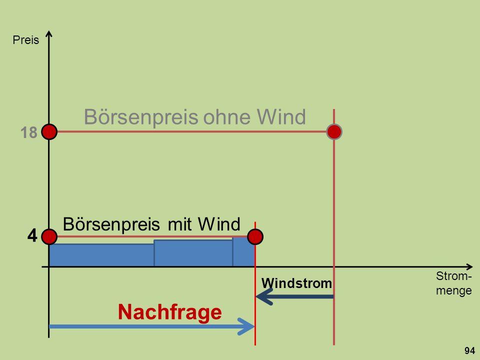 Börsenpreis ohne Wind Nachfrage Börsenpreis mit Wind 4