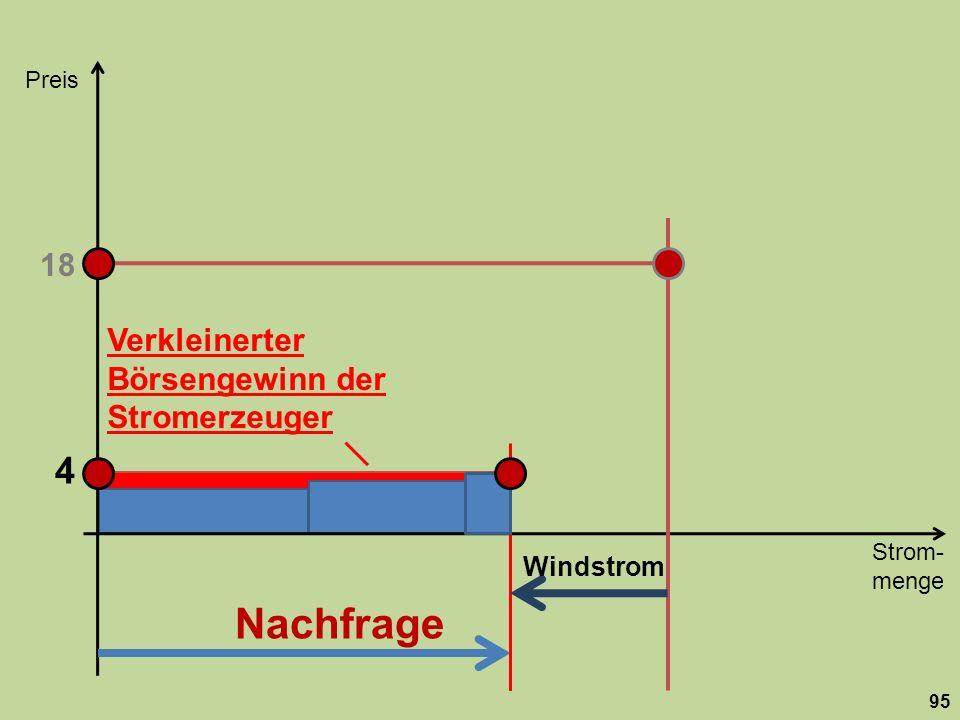 Preis 18. Verkleinerter. Börsengewinn der Stromerzeuger. 4.