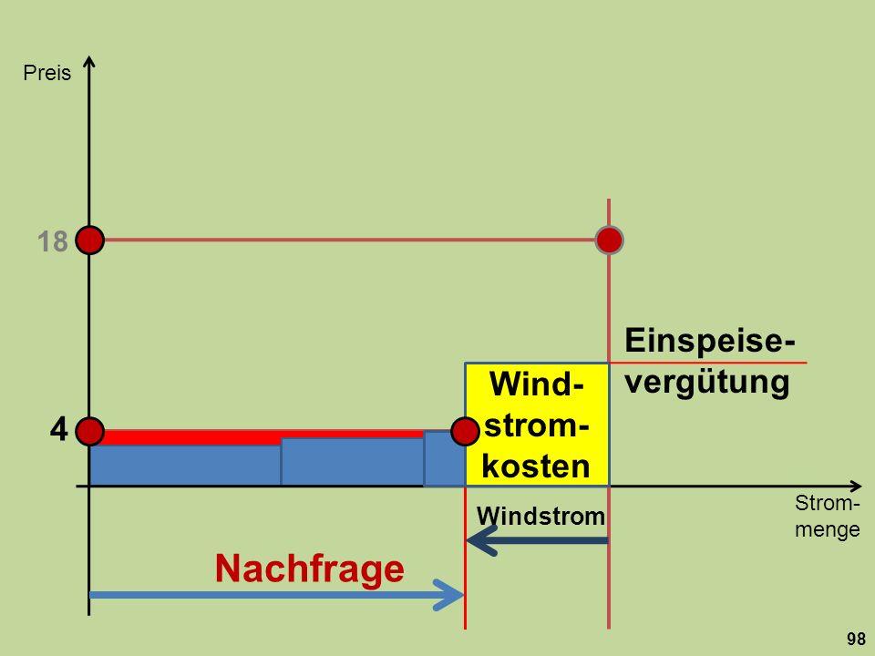 Nachfrage Einspeise-vergütung Wind-strom-kosten 4