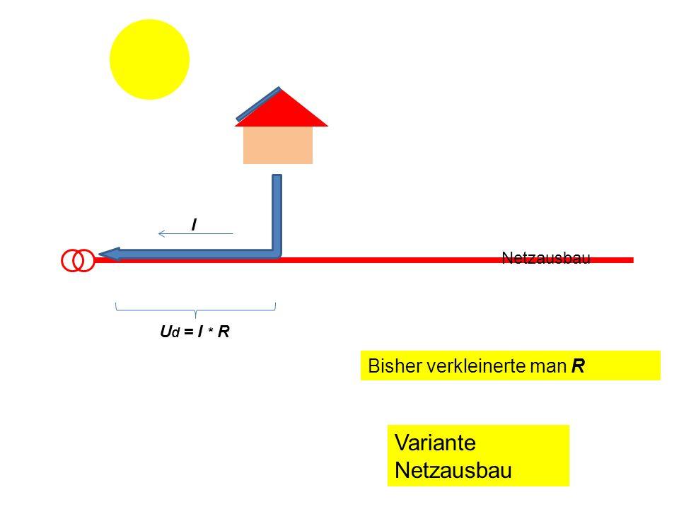 I Netzausbau Ud = I * R Bisher verkleinerte man R Variante Netzausbau