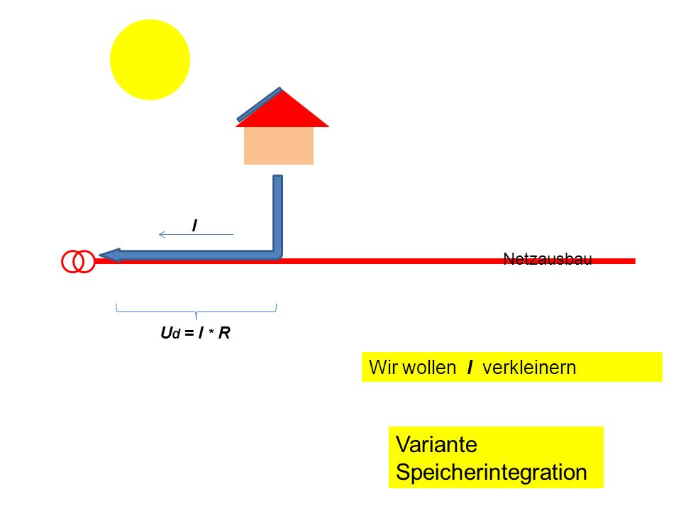 Variante Speicherintegration