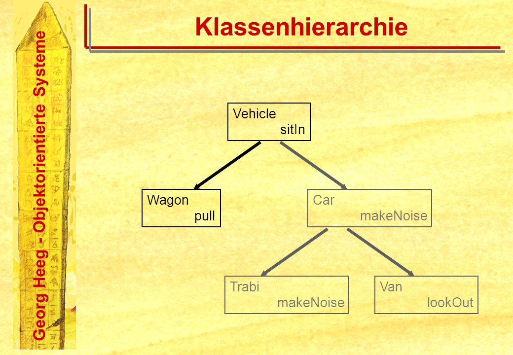 Klassenhierarchie Vehicle sitIn Wagon pull Car makeNoise Trabi
