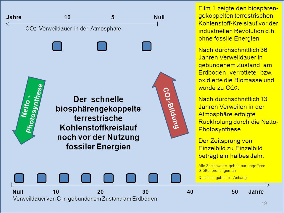 Film 1 zeigte den biospären-gekoppelten terrestrischen Kohlenstoff-Kreislauf vor der industriellen Revolution d.h. ohne fossile Energien