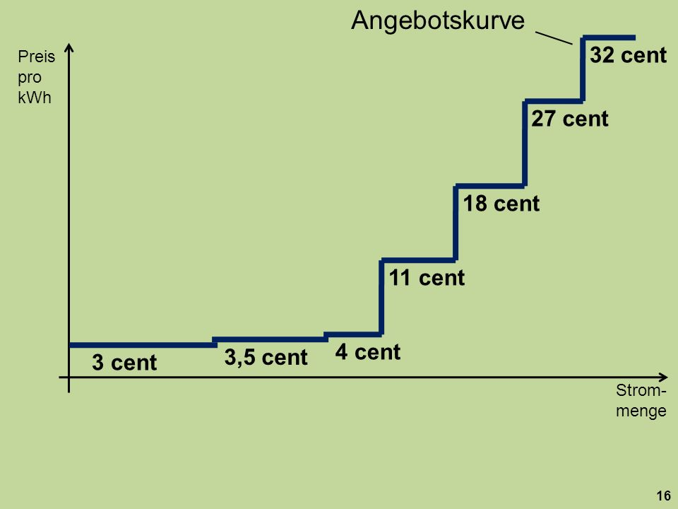 Angebotskurve 32 cent. Preis. pro kWh. 27 cent. 18 cent. 11 cent. 4 cent. 3,5 cent. 3 cent.