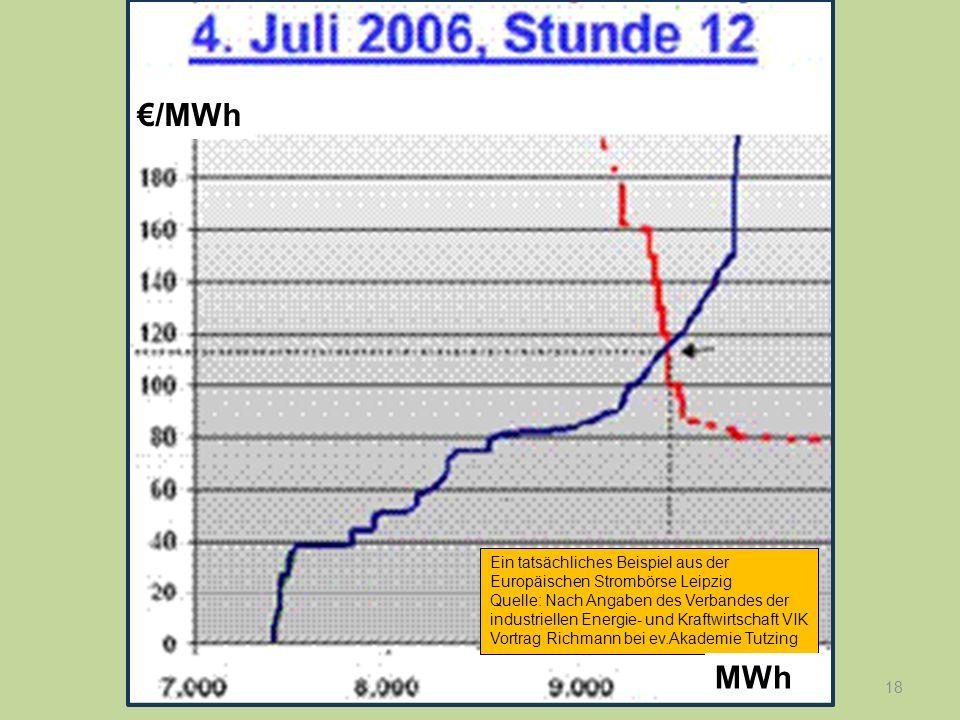 €/MWh Ein tatsächliches Beispiel aus der Europäischen Strombörse Leipzig.