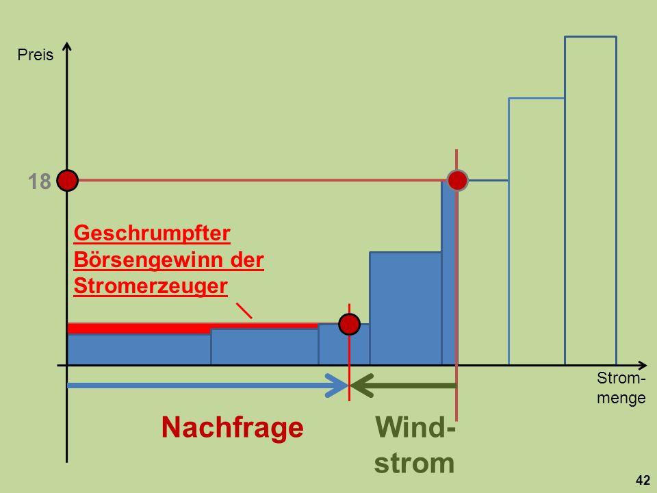Preis 18. Geschrumpfter Börsengewinn der Stromerzeuger.