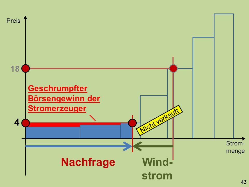 Preis 18. Geschrumpfter Börsengewinn der Stromerzeuger. 4. Nicht verkauft.