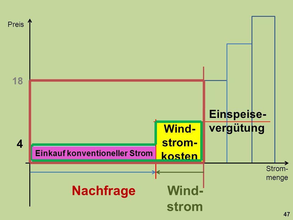 Nachfrage Wind-strom Einspeise-vergütung Wind-strom-kosten 4