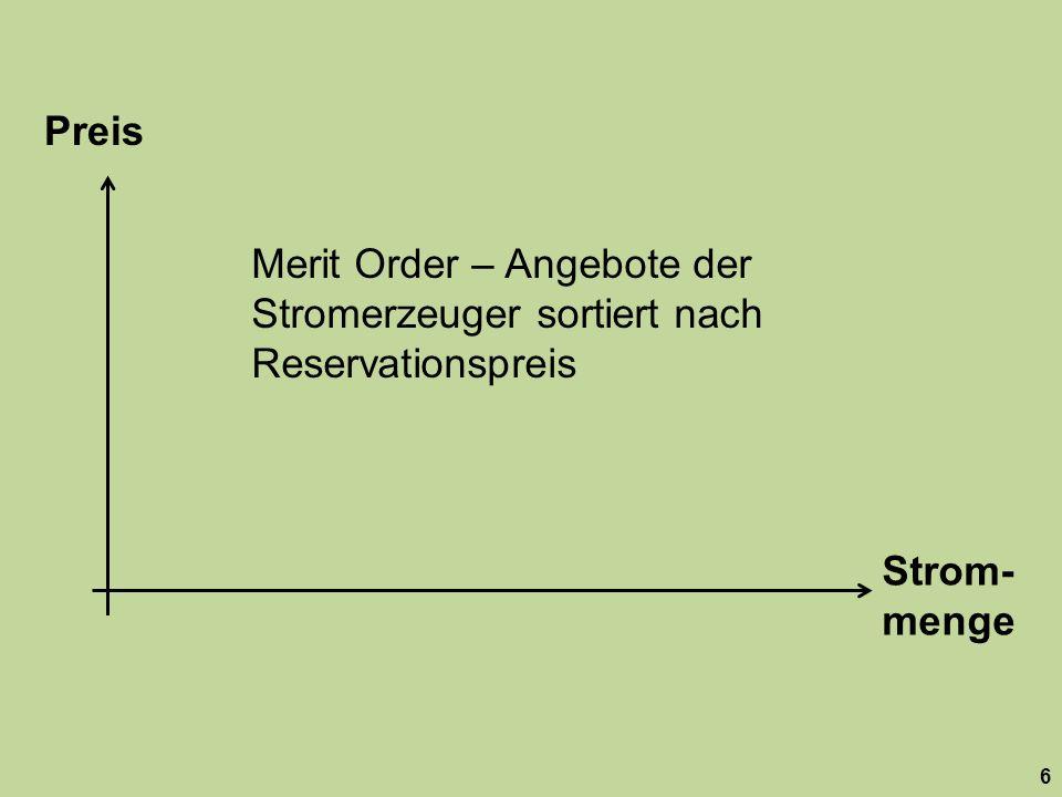 Preis Merit Order – Angebote der Stromerzeuger sortiert nach Reservationspreis. Strom-menge.