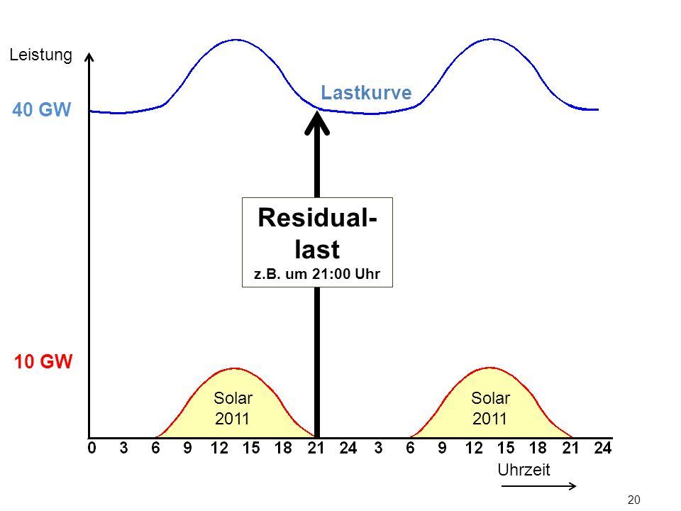 Leistung Lastkurve. 40 GW. Residual-last. z.B. um 21:00 Uhr. 10 GW.