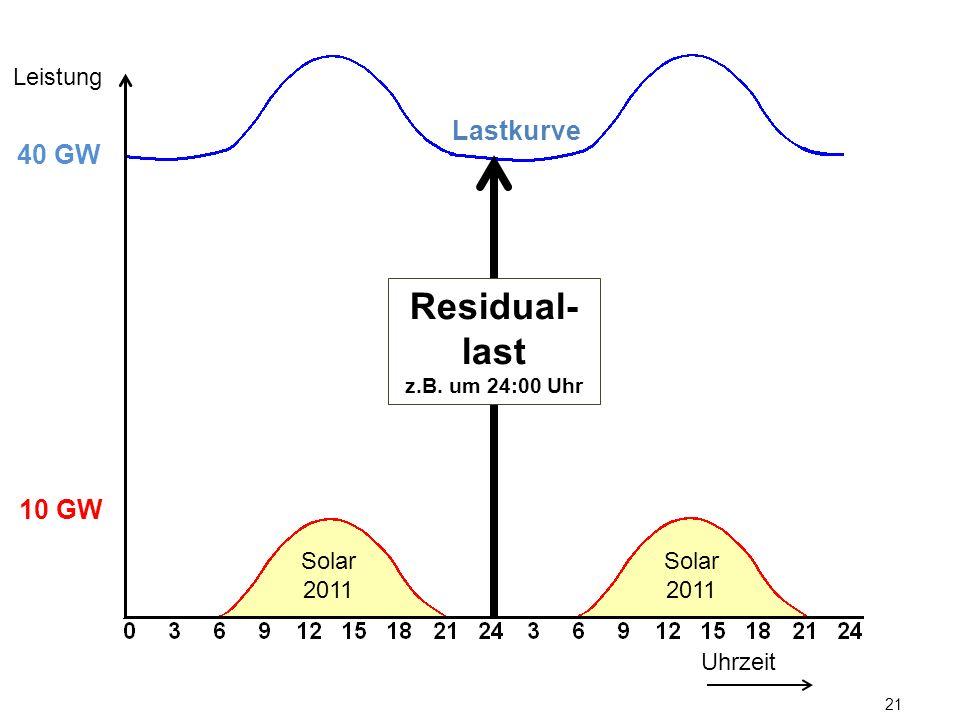 Leistung Lastkurve. 40 GW. Residual-last. z.B. um 24:00 Uhr. 10 GW.