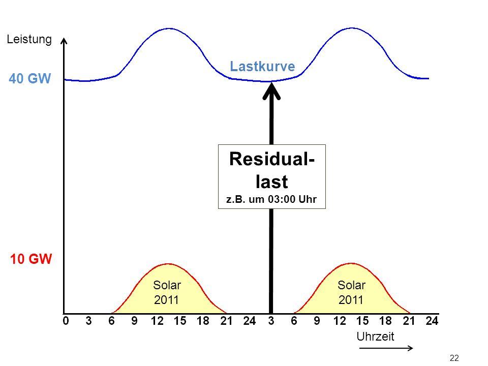 Leistung Lastkurve. 40 GW. Residual-last. z.B. um 03:00 Uhr. 10 GW.