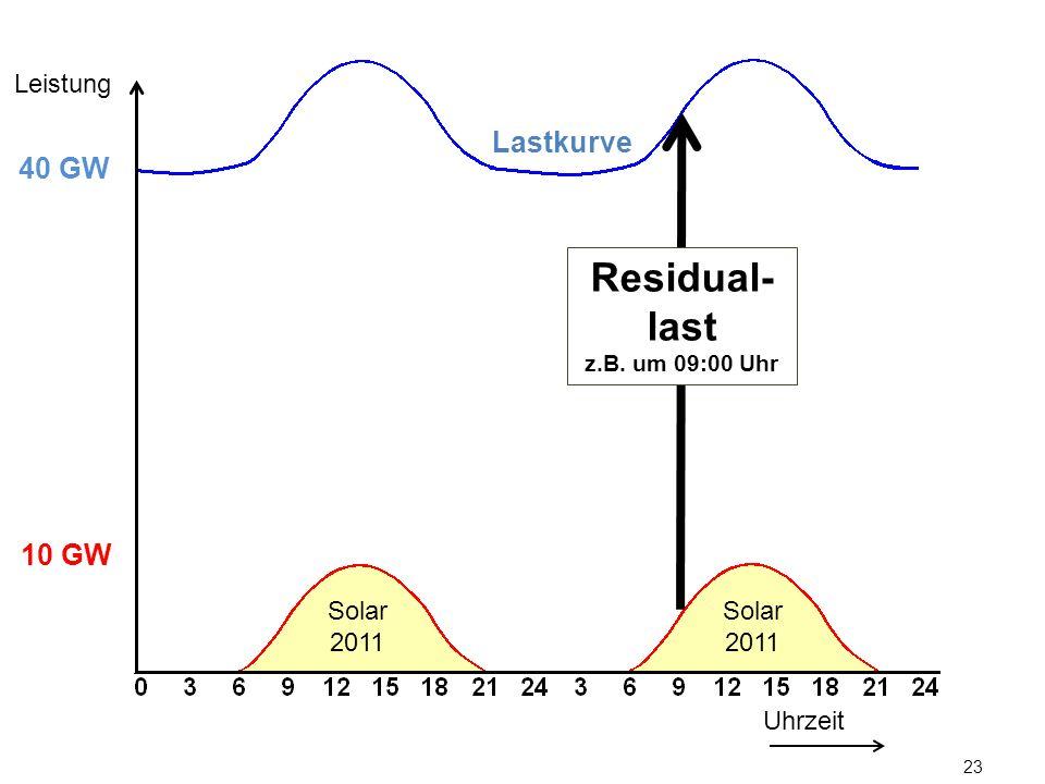 LeistungLastkurve. 40 GW. Residual-last. z.B. um 09:00 Uhr. 10 GW.