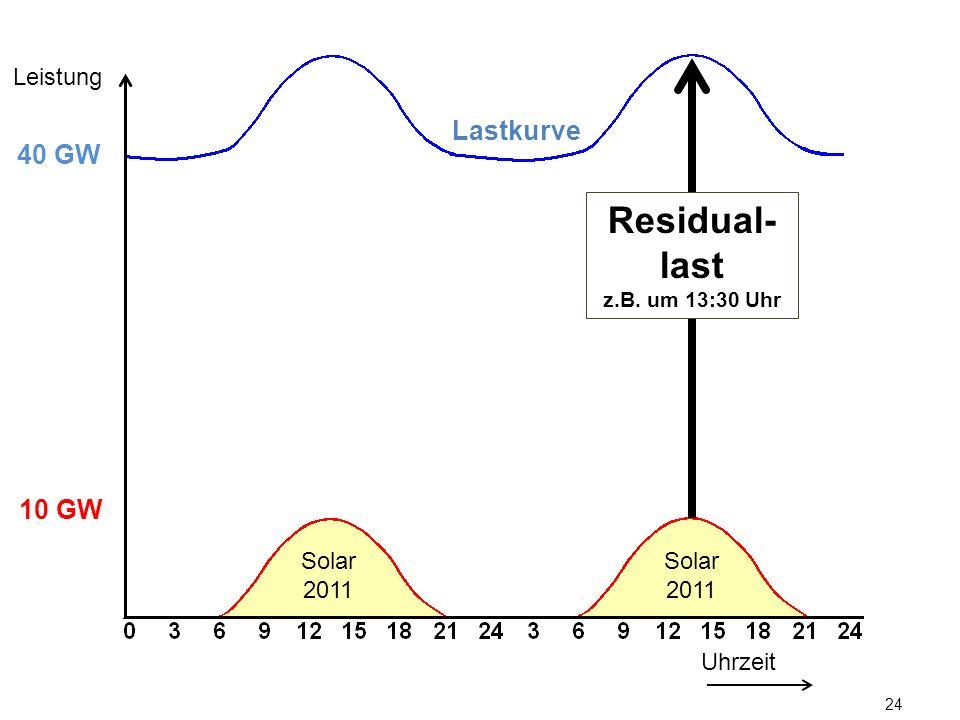 Leistung Lastkurve. 40 GW. Residual-last. z.B. um 13:30 Uhr. 10 GW.